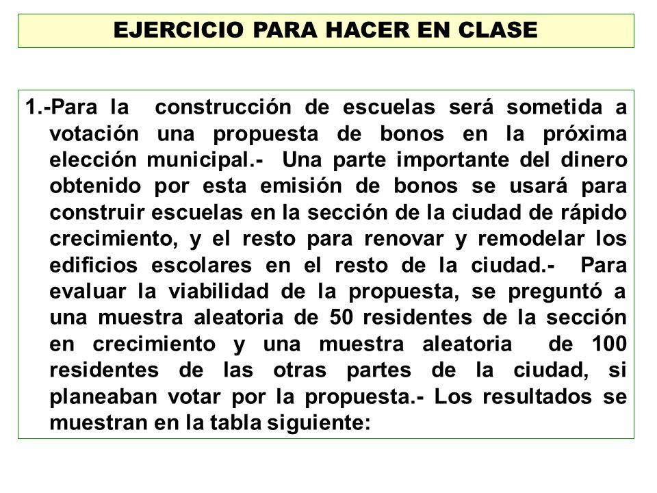 EJERCICIO PARA HACER EN CLASE 1.-Para la construcción de escuelas será sometida a votación una propuesta de bonos en la próxima elección municipal.- U