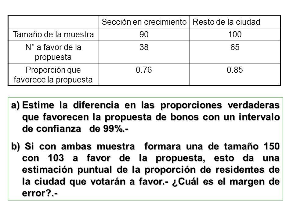 a)Estime la diferencia en las proporciones verdaderas que favorecen la propuesta de bonos con un intervalo de confianza de 99%.- b) Si con ambas muest