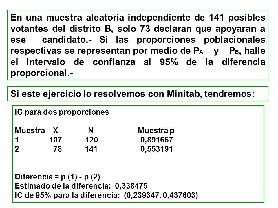 En una muestra aleatoria independiente de 141 posibles votantes del distrito B, solo 73 declaran que apoyaran a ese candidato.- Si las proporciones po