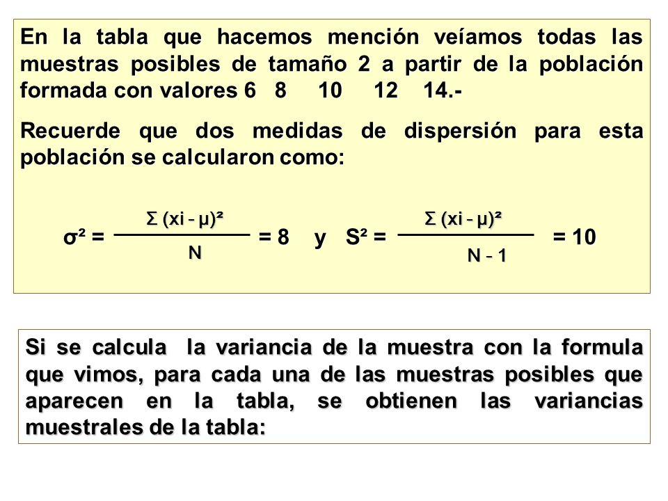 En la tabla que hacemos mención veíamos todas las muestras posibles de tamaño 2 a partir de la población formada con valores 6 8 10 12 14.- Recuerde q