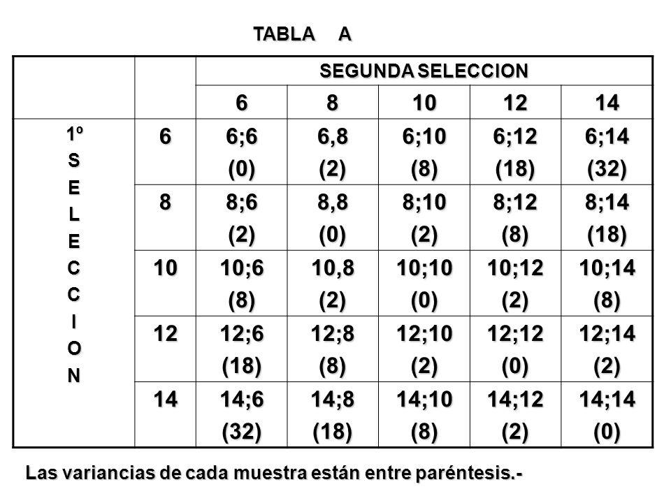 SEGUNDA SELECCION 68101214 1ºSELECCION66;6(0)6,8(2)6;10(8)6;12(18)6;14(32) 88;6(2)8,8(0)8;10(2)8;12(8)8;14(18) 1010;6(8)10,8(2)10;10(0)10;12(2)10;14(8