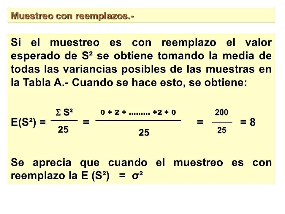 Muestreo con reemplazos.- Si el muestreo es con reemplazo el valor esperado de S ² se obtiene tomando la media de todas las variancias posibles de las
