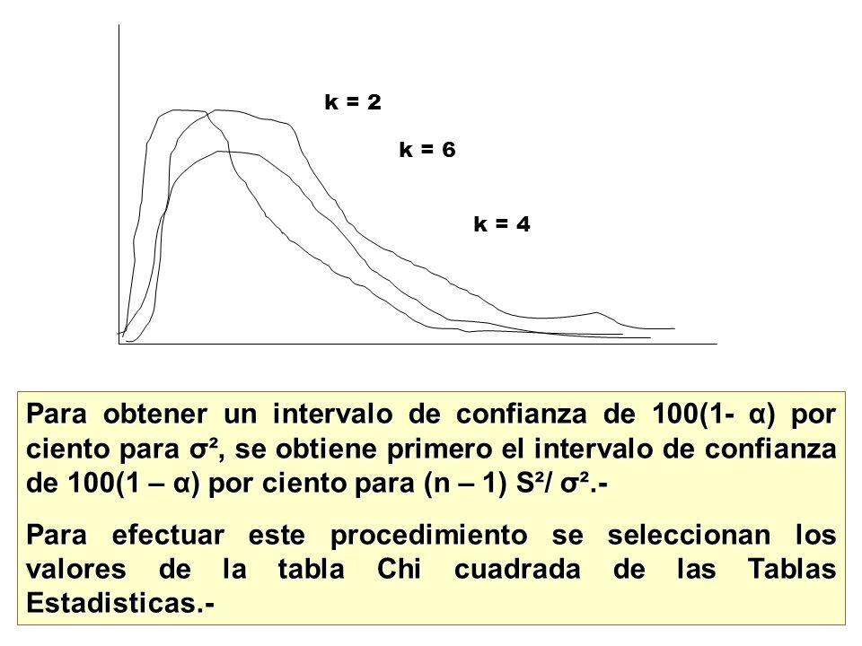 Para obtener un intervalo de confianza de 100(1- α) por ciento para σ², se obtiene primero el intervalo de confianza de 100(1 – α) por ciento para (n
