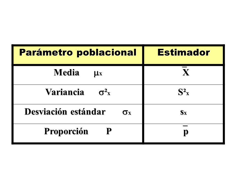 Parámetro poblacional Estimador Media x X Variancia ² x S² x Desviación estándar x sxsxsxsx Proporción P p
