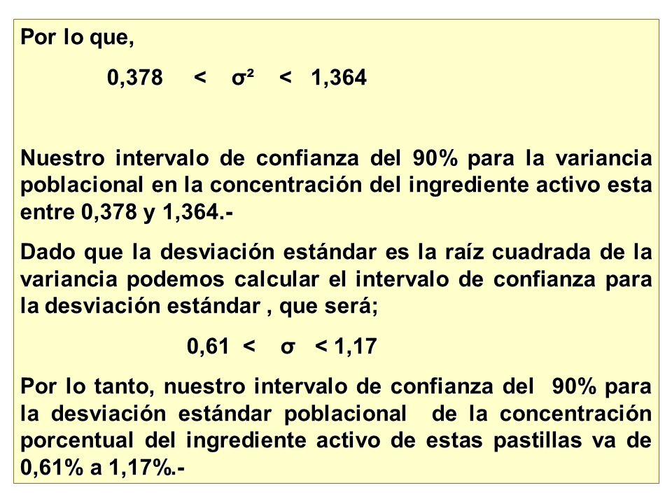 Por lo que, 0,378 < σ² < 1,364 0,378 < σ² < 1,364 Nuestro intervalo de confianza del 90% para la variancia poblacional en la concentración del ingredi