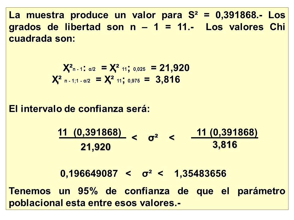 La muestra produce un valor para S ² = 0,391868.- Los grados de libertad son n – 1 = 11.- Los valores Chi cuadrada son: Ҳ² n - 1 : α/2 = Ҳ² 11 ; 0,025