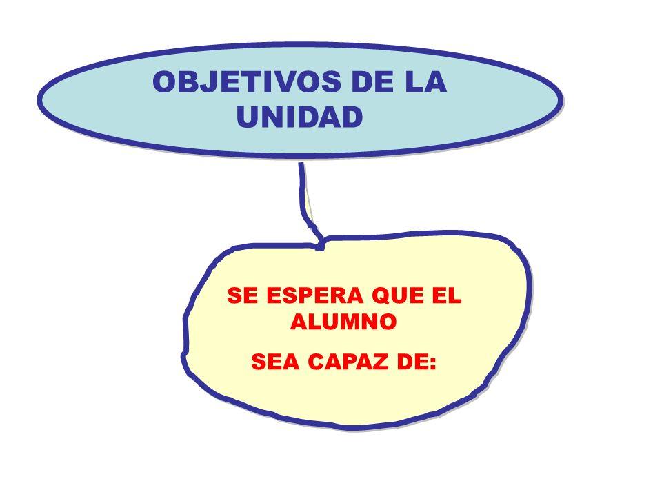 OBJETIVOS DE LA UNIDAD OBJETIVOS DE LA UNIDAD SE ESPERA QUE EL ALUMNO SEA CAPAZ DE: