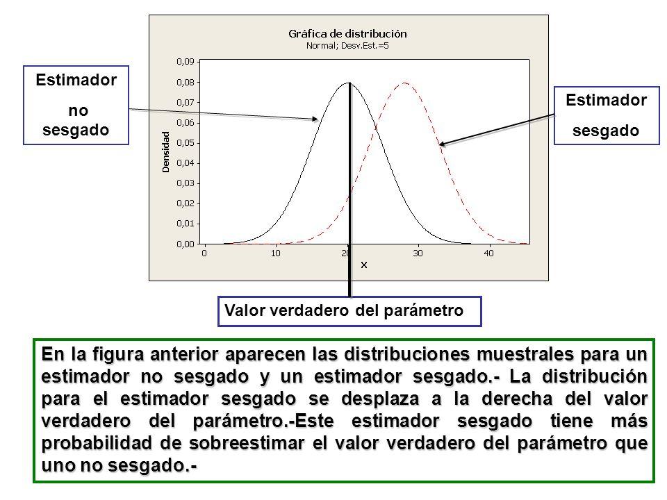 En la figura anterior aparecen las distribuciones muestrales para un estimador no sesgado y un estimador sesgado.- La distribución para el estimador s