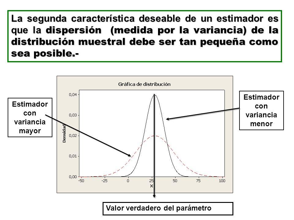 La segunda característica deseable de un estimador es que la dispersión (medida por la variancia) de la distribución muestral debe ser tan pequeña com