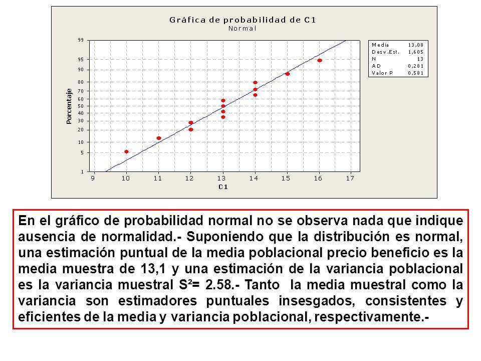 En el gráfico de probabilidad normal no se observa nada que indique ausencia de normalidad.- Suponiendo que la distribución es normal, una estimación