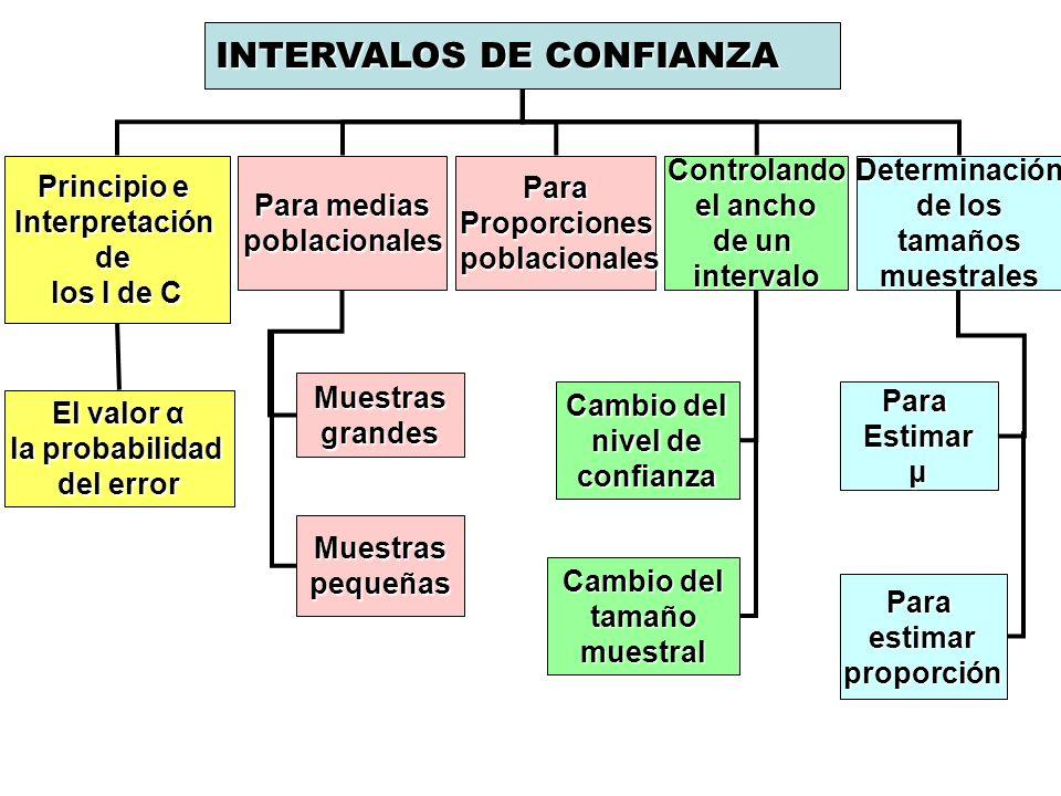 INTERVALOS DE CONFIANZA Principio e Interpretaciónde los I de C Para medias poblacionalesParaProporciones poblacionales poblacionalesControlando el an