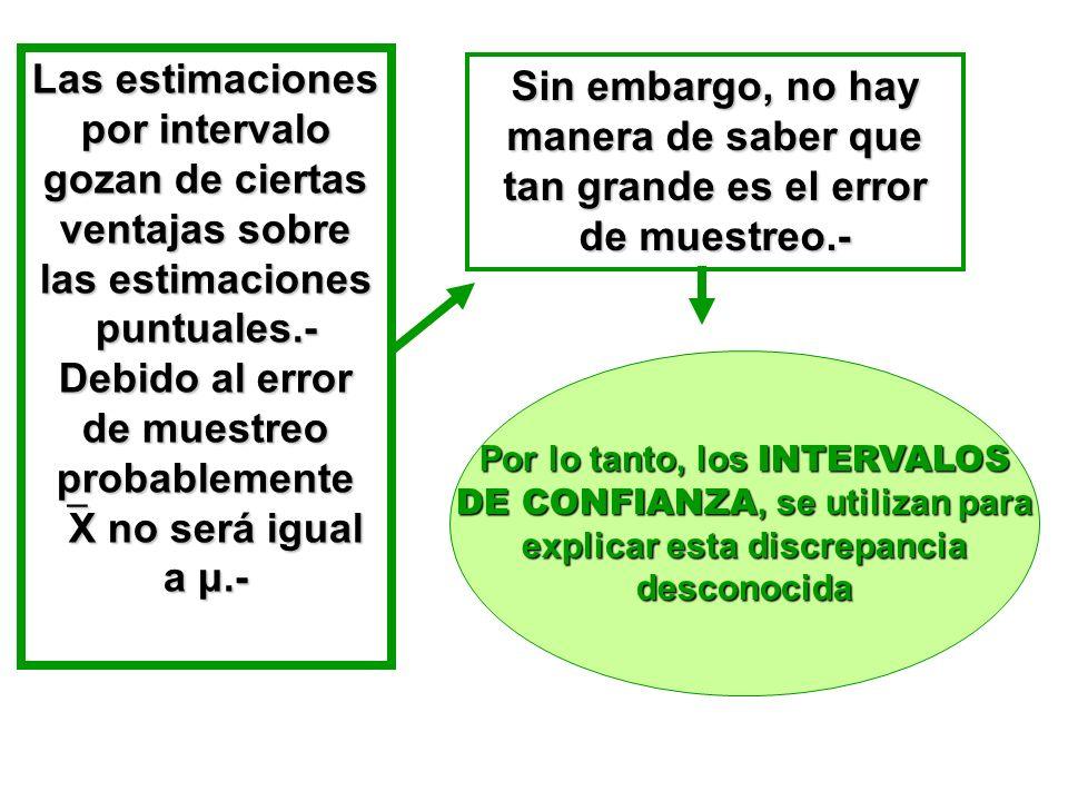 Las estimaciones por intervalo gozan de ciertas ventajas sobre las estimaciones puntuales.- Debido al error de muestreo probablemente X no será igual