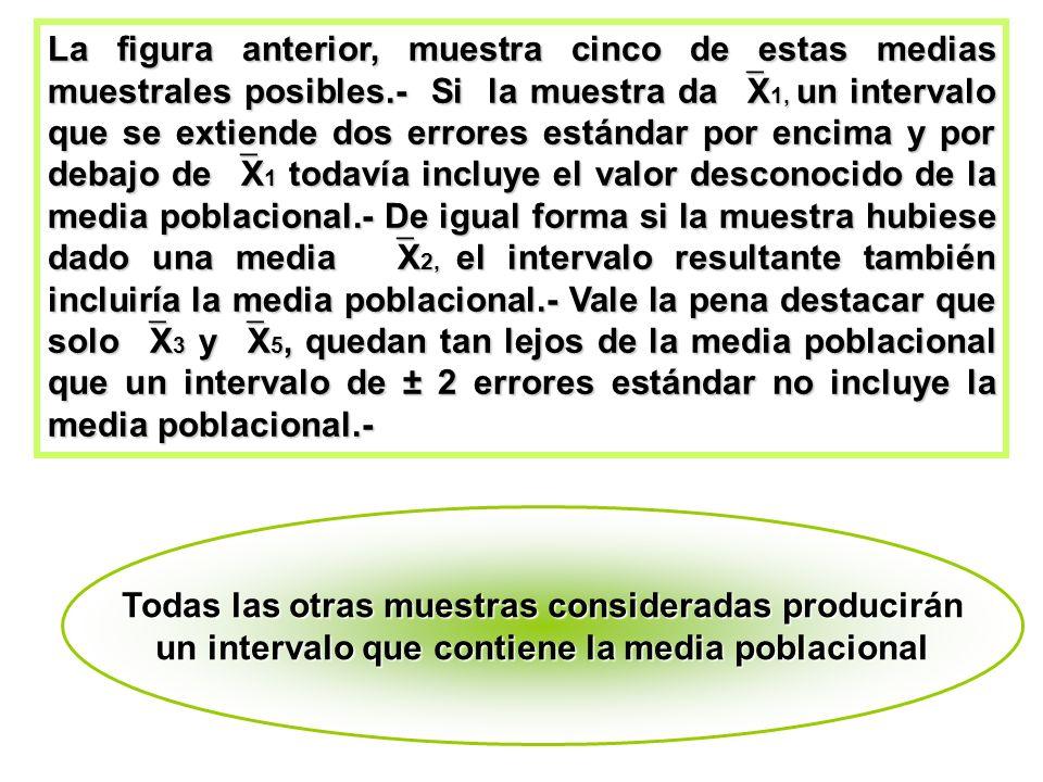 La figura anterior, muestra cinco de estas medias muestrales posibles.- Si la muestra da X 1, un intervalo que se extiende dos errores estándar por en