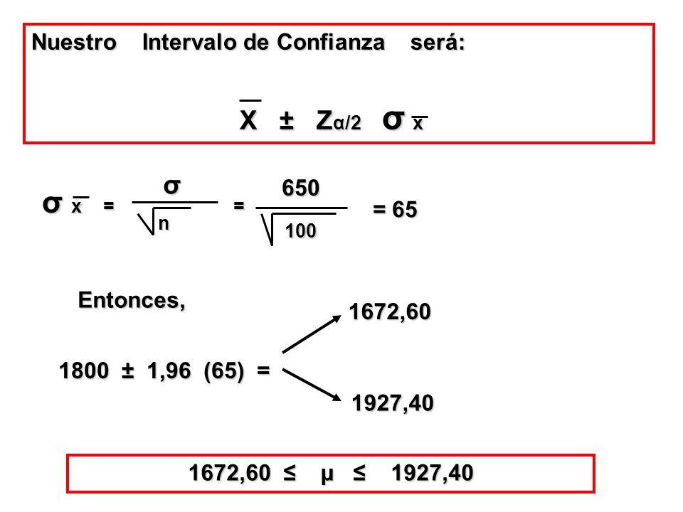 Nuestro Intervalo de Confianza será: X ± Z α/2 σ x X ± Z α/2 σ x σ x = = σ n 650 100 = 65 Entonces, 1800 ± 1,96 (65) = 1927,40 1672,60 1672,60 μ 1927,
