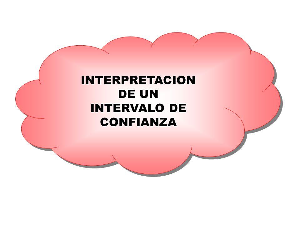 INTERPRETACION DE UN INTERVALO DE CONFIANZA INTERPRETACION DE UN INTERVALO DE CONFIANZA