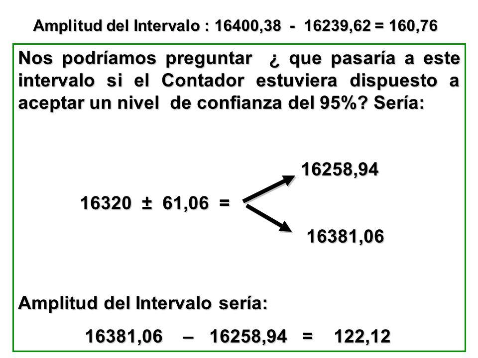 Nos podríamos preguntar ¿ que pasaría a este intervalo si el Contador estuviera dispuesto a aceptar un nivel de confianza del 95%? Sería: 16258,94 162