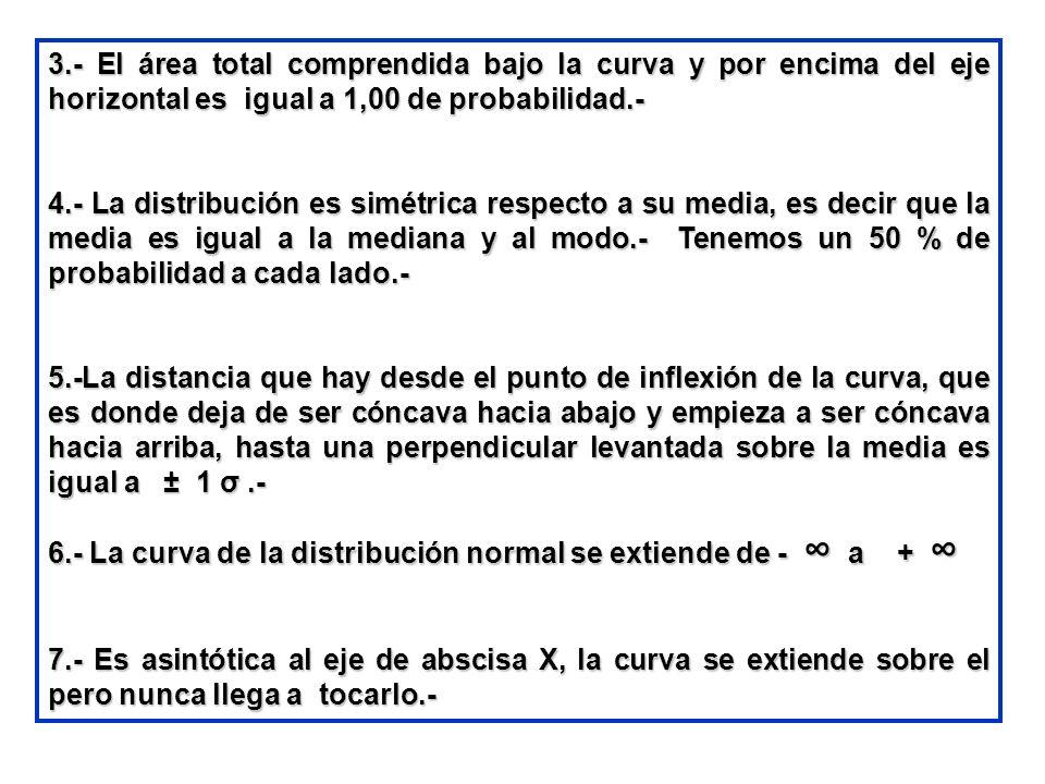 3.- El área total comprendida bajo la curva y por encima del eje horizontal es igual a 1,00 de probabilidad.- 4.- La distribución es simétrica respect