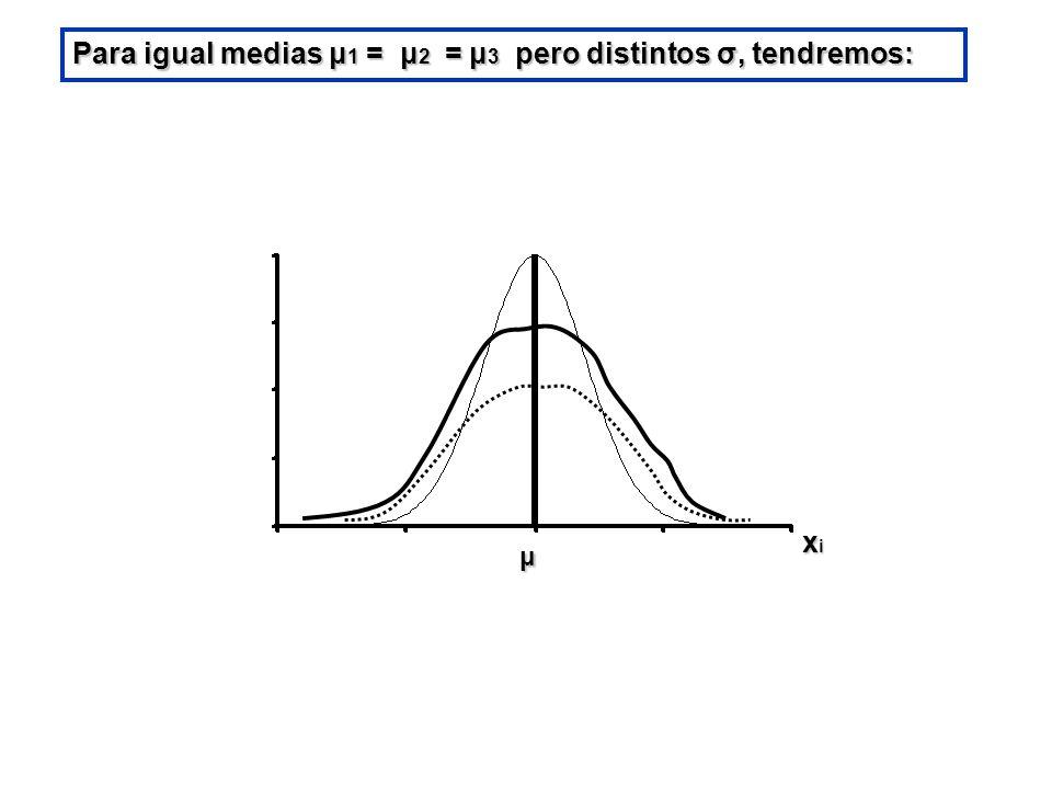 Para igual medias μ 1 = μ 2 = μ 3 pero distintos σ, tendremos: μ xixixixi