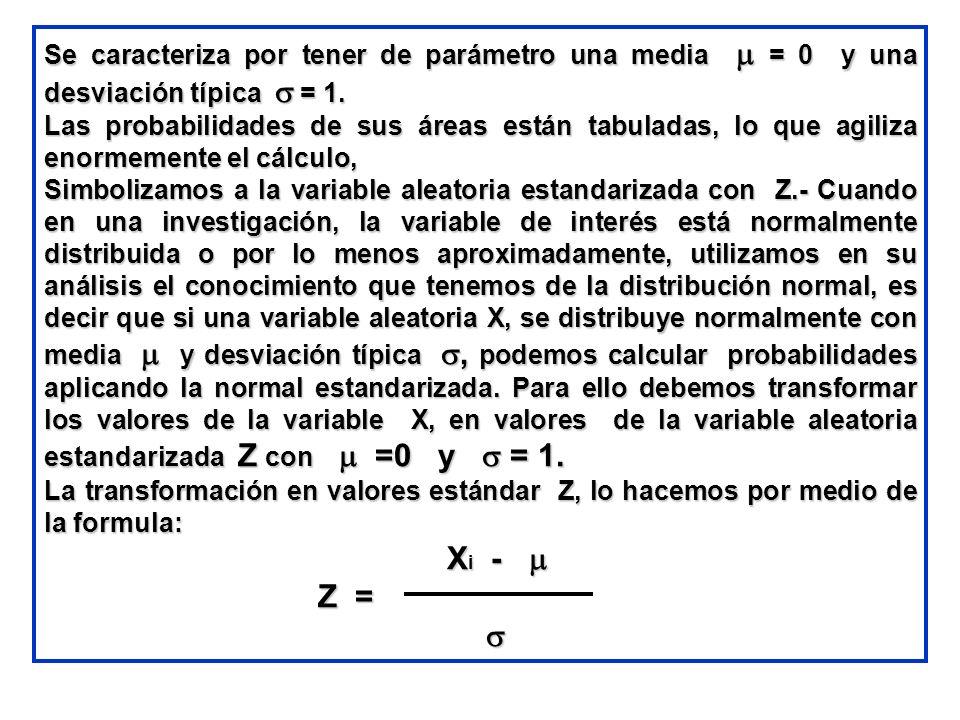 Se caracteriza por tener de parámetro una media = 0 y una desviación típica = 1. Las probabilidades de sus áreas están tabuladas, lo que agiliza enorm