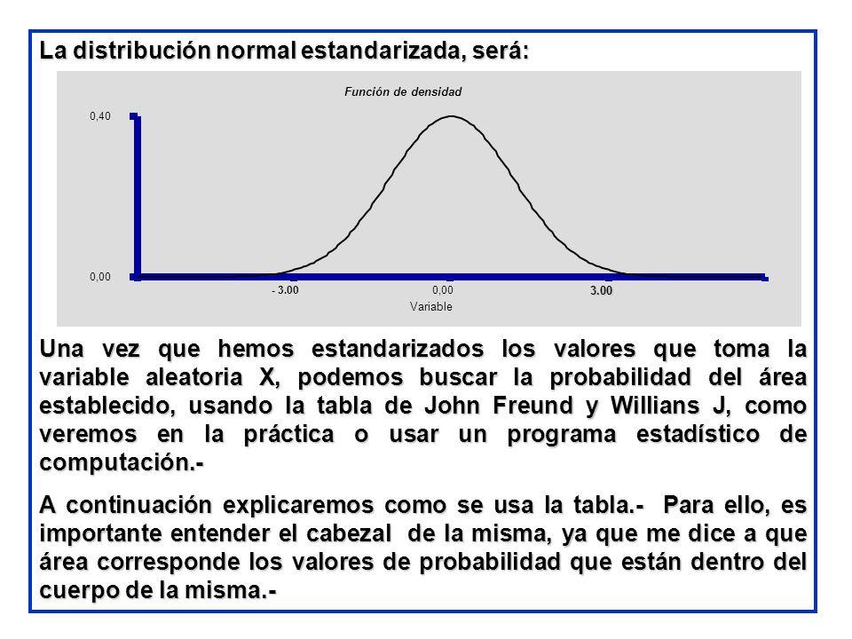 La distribución normal estandarizada, será: Una vez que hemos estandarizados los valores que toma la variable aleatoria X, podemos buscar la probabili