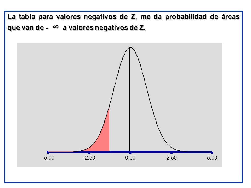 La tabla para valores negativos de Z, me da probabilidad de áreas que van de - a valores negativos de Z, -5,00-2,500,002,505,00