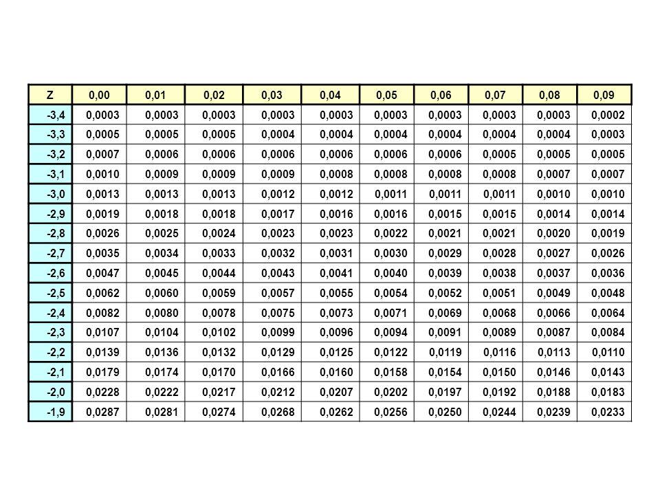 Z0,000,010,020,030,040,050,060,070,080,09 -3,40,0003 0,0002 -3,30,0005 0,0004 0,0003 -3,20,00070,0006 0,0005 -3,10,00100,0009 0,0008 0,0007 -3,00,0013