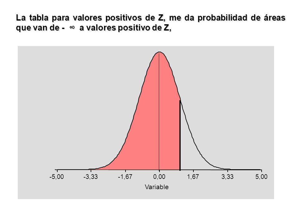 La tabla para valores positivos de Z, me da probabilidad de áreas que van de - a valores positivo de Z, -5,00-3,33-1,670,001,673,335,00 Variable