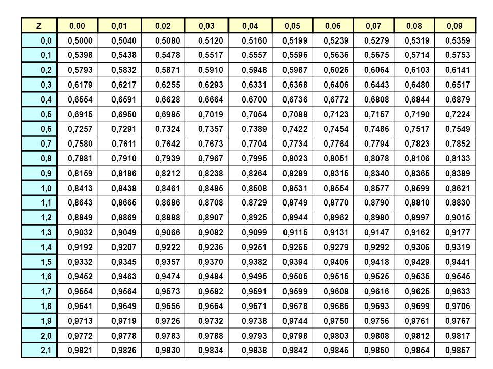 Z0,000,010,020,030,040,050,060,070,080,09 0,00,50000,50400,50800,51200,51600,51990,52390,52790,53190,5359 0,10,53980,54380,54780,55170,55570,55960,563
