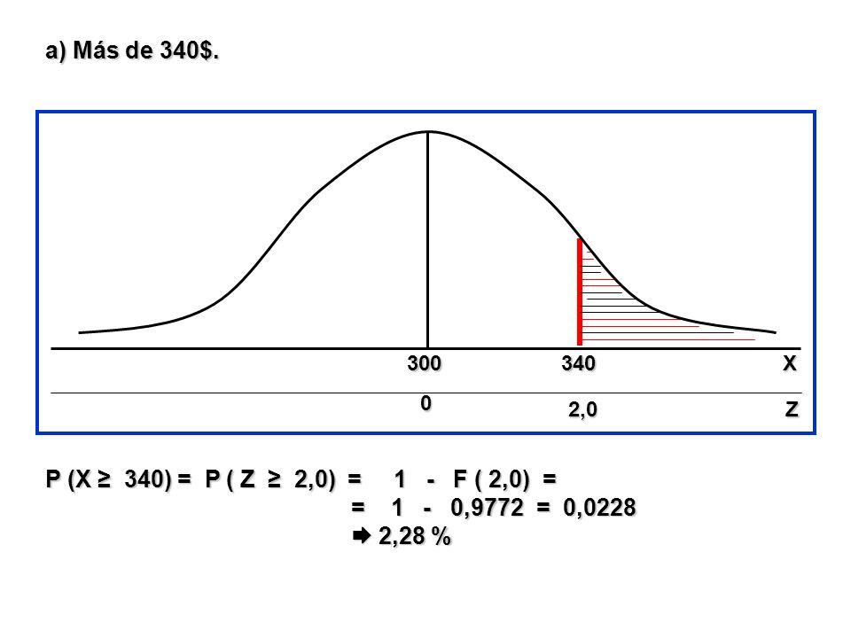 a) Más de 340$. 300340 0 00 02,0Z P (X 340) = P ( Z 2,0) = 1 - F ( 2,0) = = 1 - 0,9772 = 0,0228 = 1 - 0,9772 = 0,0228 2,28 % 2,28 % X
