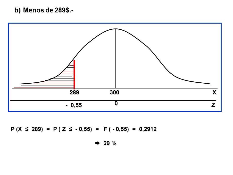 b)Menos de 289$.- P (X 289) = P ( Z - 0,55) = F ( - 0,55) = 0,2912 29 % 29 % - 0,55 300289 0 00 0 Z X