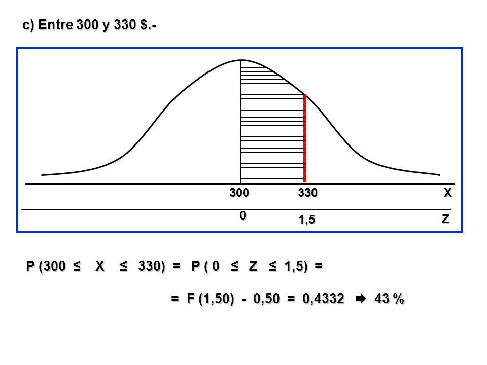 c) Entre 300 y 330 $.- P (300 X 330) = P ( 0 Z 1,5) = = F (1,50) - 0,50 = 0,4332 43 % = F (1,50) - 0,50 = 0,4332 43 % 330 1,5 300 0 00 0 Z X