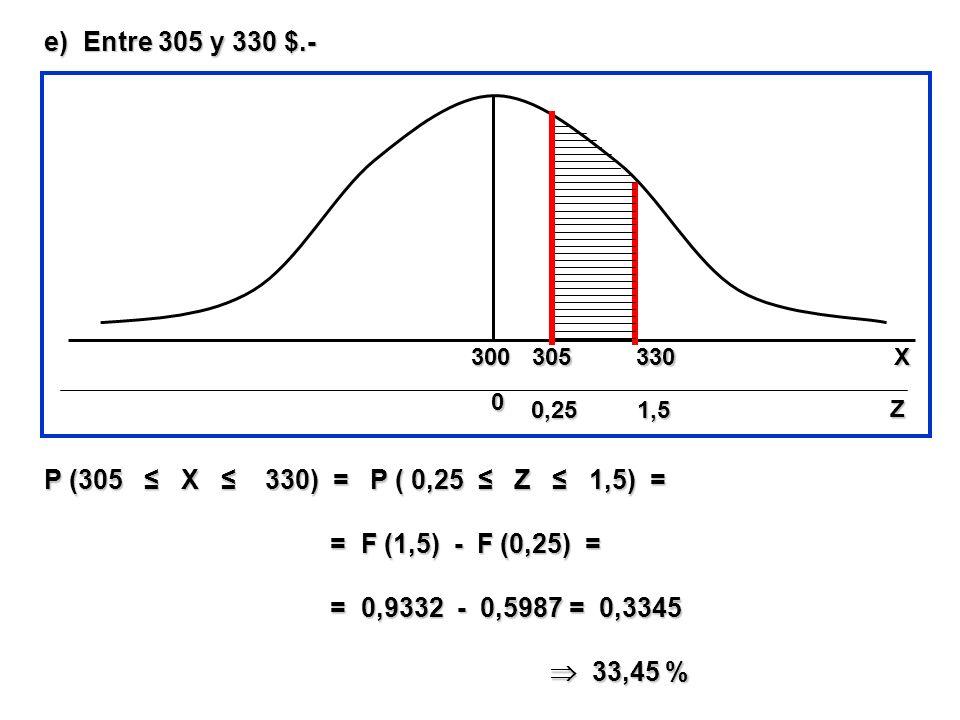 e) Entre 305 y 330 $.- P (305 X 330) = P ( 0,25 Z 1,5) = = F (1,5) - F (0,25) = = F (1,5) - F (0,25) = = 0,9332 - 0,5987 = 0,3345 = 0,9332 - 0,5987 =