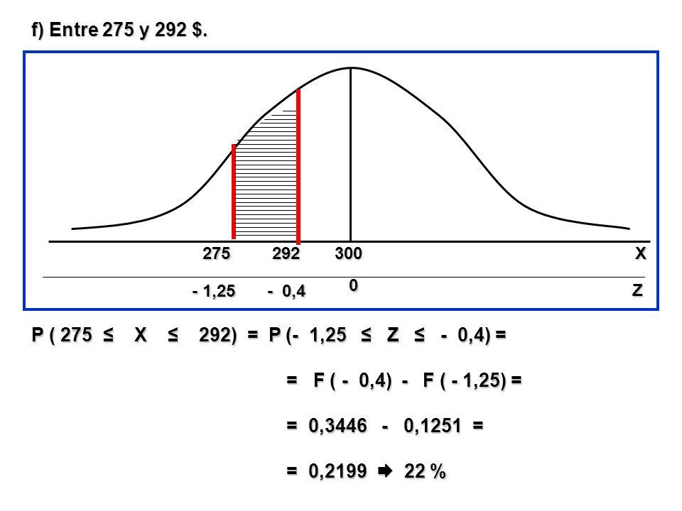 f) Entre 275 y 292 $. P ( 275 X 292) = P (- 1,25 Z - 0,4) = = F ( - 0,4) - F ( - 1,25) = = F ( - 0,4) - F ( - 1,25) = = 0,3446 - 0,1251 = = 0,3446 - 0