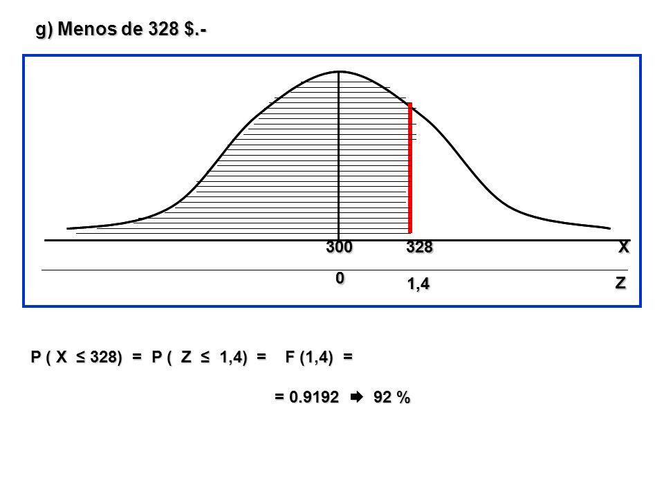 g) Menos de 328 $.- P ( X 328) = P ( Z 1,4) = F (1,4) = = 0.9192 92 % = 0.9192 92 % 328 1,4 300 0 00 0 Z X 1,4 300 0 00 0 Z X