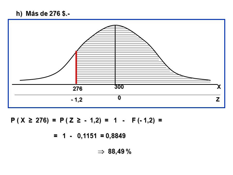 h) Más de 276 $.- - 1,2 276 P ( X 276) = P ( Z - 1,2) = 1 - F (- 1,2) = = 1 - 0,1151 = 0,8849 = 1 - 0,1151 = 0,8849 88,49 % 88,49 % 300 0 00 0 Z X