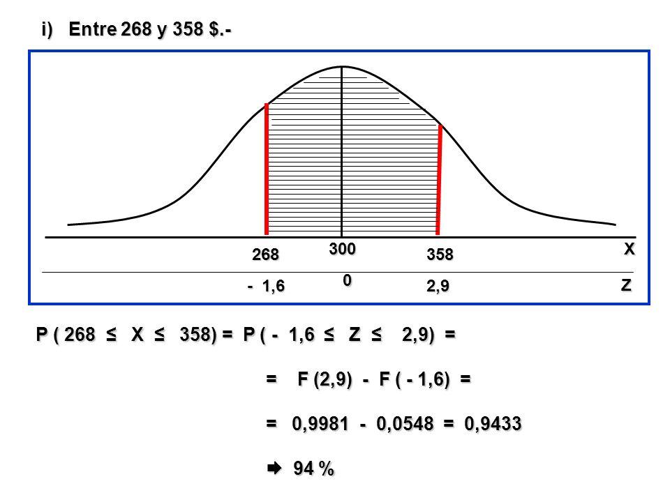 i)Entre 268 y 358 $.- P ( 268 X 358) = P ( - 1,6 Z 2,9) = = F (2,9) - F ( - 1,6) = = F (2,9) - F ( - 1,6) = = 0,9981 - 0,0548 = 0,9433 = 0,9981 - 0,05