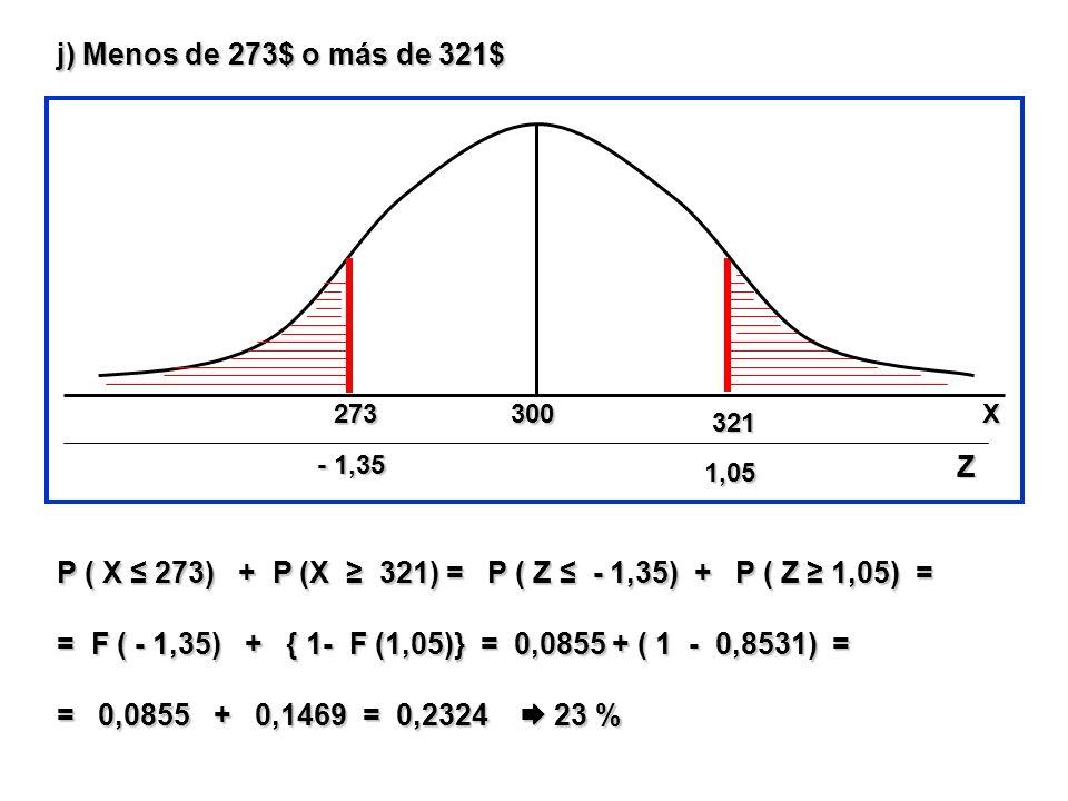 j) Menos de 273$ o más de 321$ P ( X 273) + P (X 321) = P ( Z - 1,35) + P ( Z 1,05) = = F ( - 1,35) + { 1- F (1,05)} = 0,0855 + ( 1 - 0,8531) = = 0,08