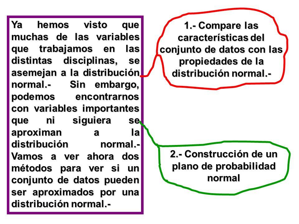 Ya hemos visto que muchas de las variables que trabajamos en las distintas disciplinas, se asemejan a la distribución normal.- Sin embargo, podemos en