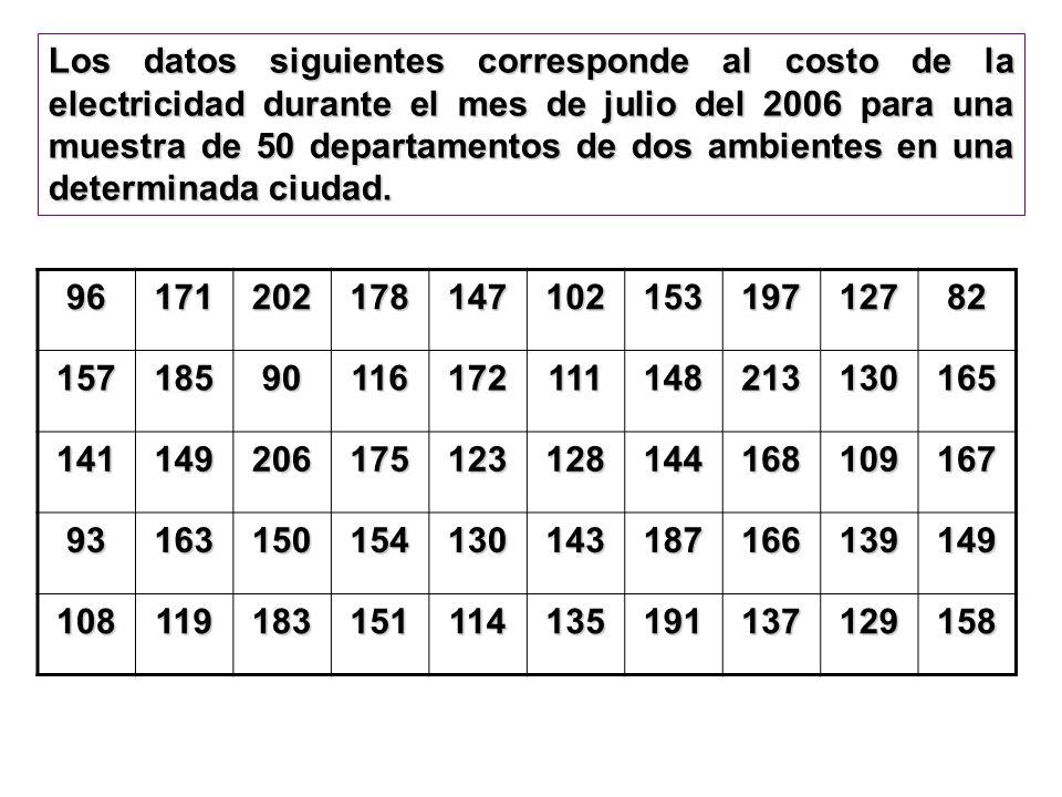 Los datos siguientes corresponde al costo de la electricidad durante el mes de julio del 2006 para una muestra de 50 departamentos de dos ambientes en
