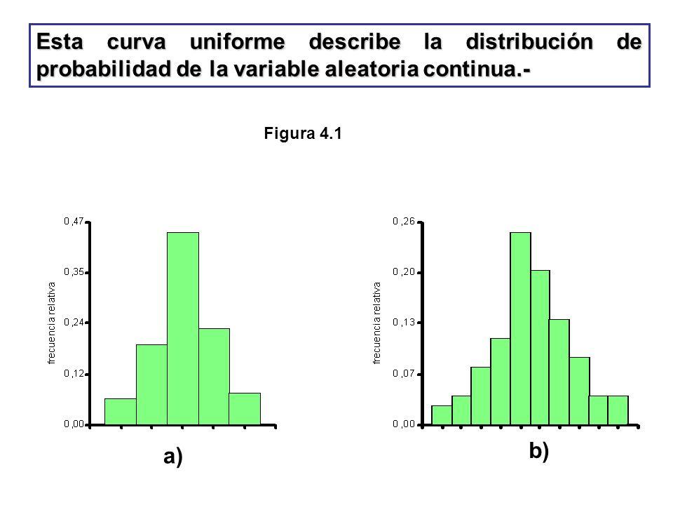 Esta curva uniforme describe la distribución de probabilidad de la variable aleatoria continua.- Figura 4.1 a) b)