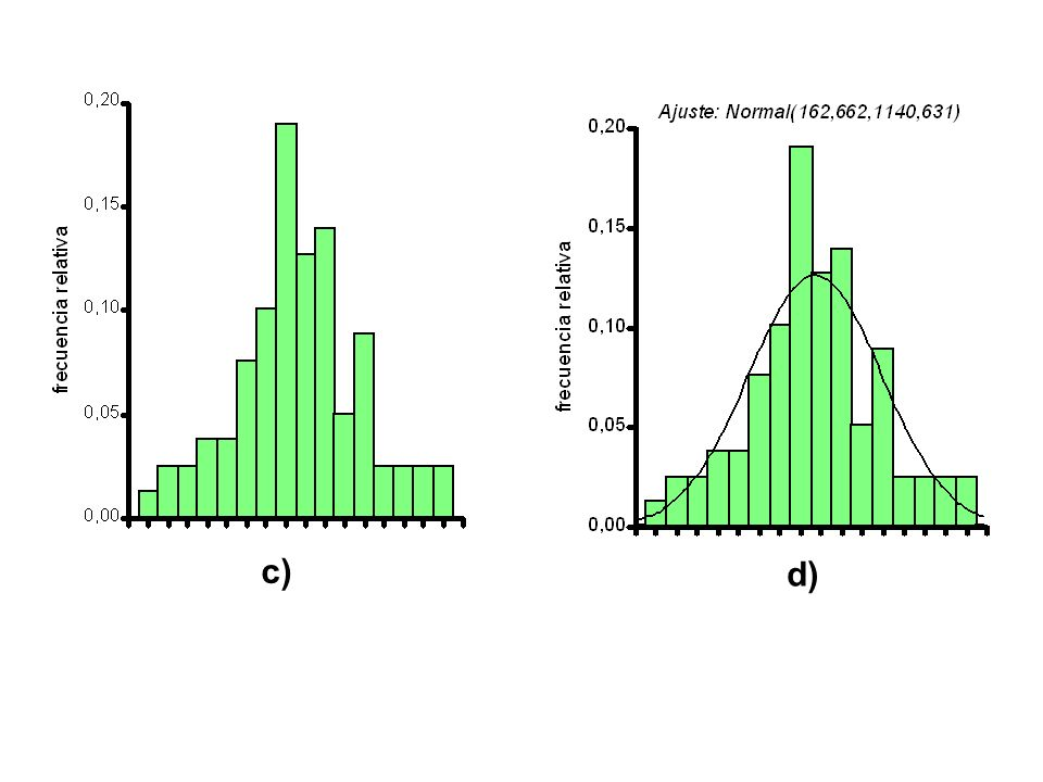 3.- Como determinamos un valor de la variable aleatoria X, conociendo los valores de probabilidad.- Supongamos seguir analizando las notas del parcial de Estadística.- Ahora nos preguntamos, ¿Cuál es el puntaje del parcial que deja tras de el, el 80 % de los alumnos, si sabemos que las notas se distribuyen normalmente con una media µ = 60 puntos y una σ = 5 puntos?.- 80% 80% Despejamos de la fórmula del Z al valor de X, y nos queda: X i = µ + Z * σ = 60 + 0,84 * 5 = 64,2 64 puntos X i = µ + Z * σ = 60 + 0,84 * 5 = 64,2 64 puntos El 80% de los alumnos sacaron 64 puntos o menos.- El 80% de los alumnos sacaron 64 puntos o menos.- 60 X 0,84 Z0