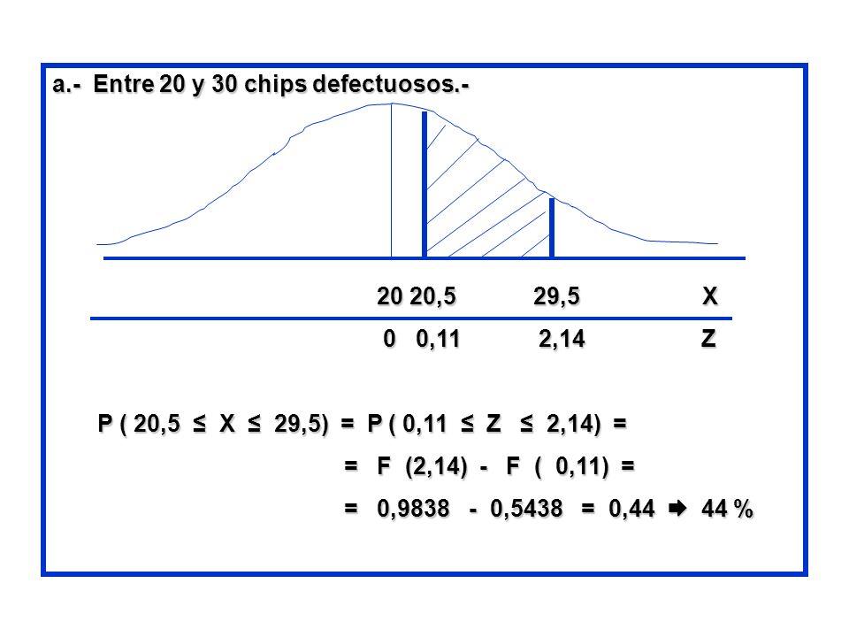 a.- Entre 20 y 30 chips defectuosos.- 20 20,5 29,5 X 20 20,5 29,5 X 0 0,11 2,14 Z 0 0,11 2,14 Z P ( 20,5 X 29,5) = P ( 0,11 Z 2,14) = P ( 20,5 X 29,5)