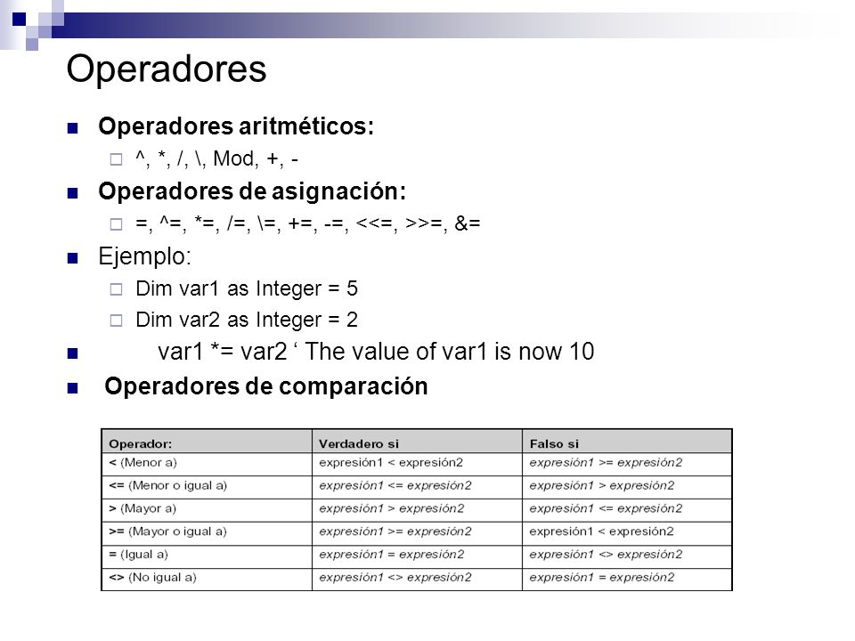 Operadores Operadores aritméticos: ^, *, /, \, Mod, +, - Operadores de asignación: =, ^=, *=, /=, \=, +=, -=, >=, &= Ejemplo: Dim var1 as Integer = 5