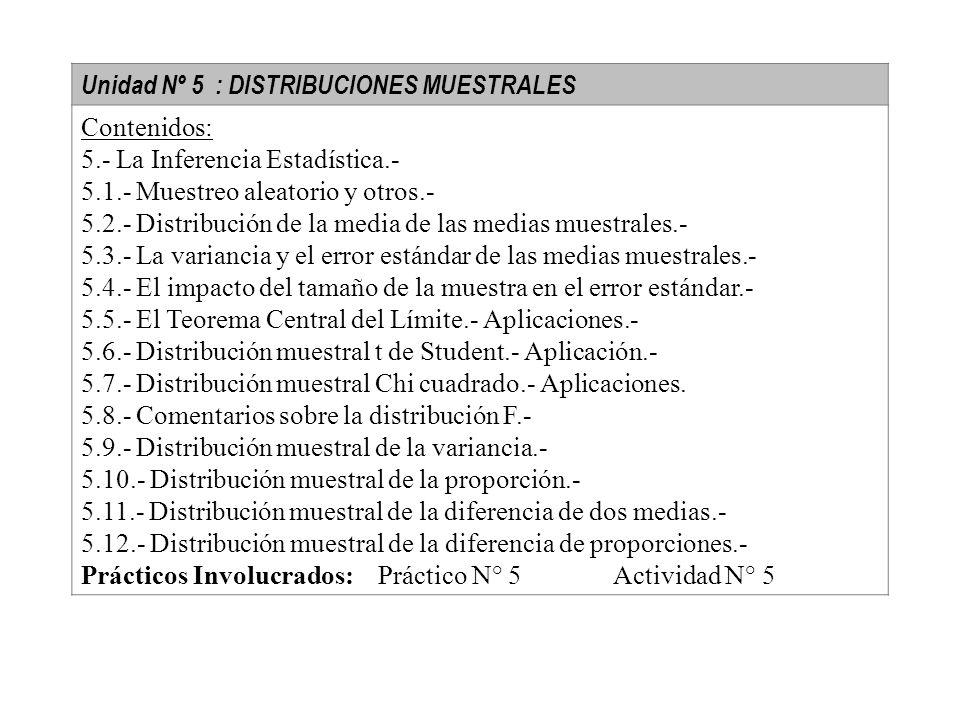 Unidad Nº 5 : DISTRIBUCIONES MUESTRALES Contenidos: 5.- La Inferencia Estadística.- 5.1.- Muestreo aleatorio y otros.- 5.2.- Distribución de la media