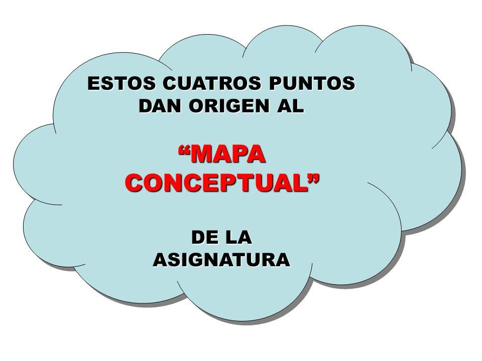 ESTOS CUATROS PUNTOS DAN ORIGEN AL MAPA CONCEPTUAL DE LA ASIGNATURA ESTOS CUATROS PUNTOS DAN ORIGEN AL MAPA CONCEPTUAL DE LA ASIGNATURA