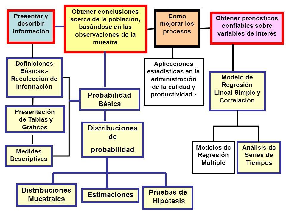 Presentar y describir información Obtener conclusiones acerca de la población, basándose en las observaciones de la muestra Como mejorar los procesos