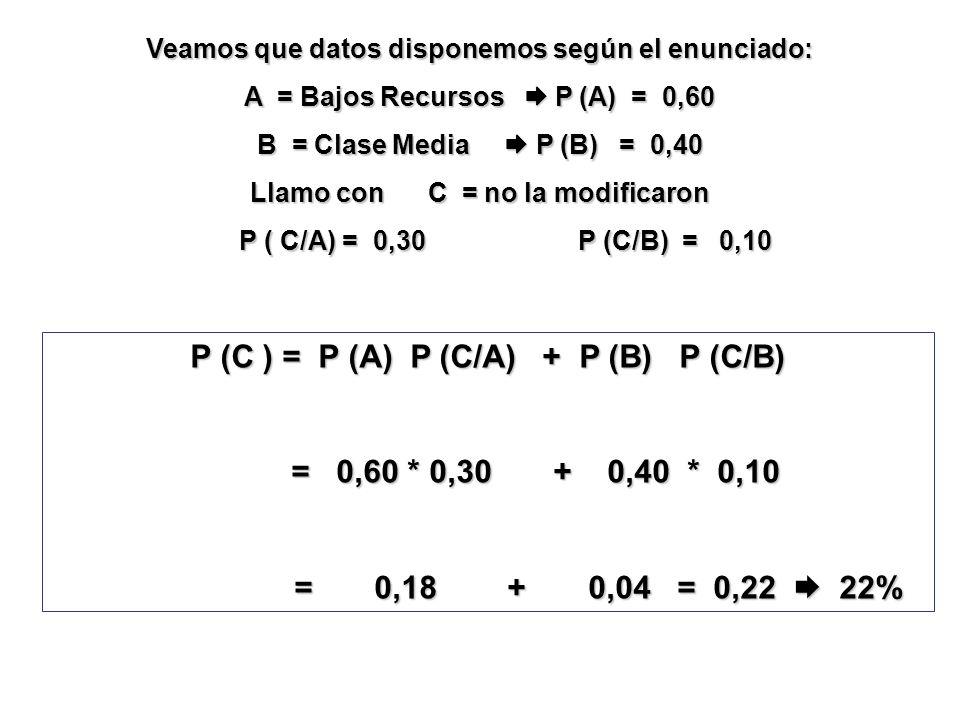 Veamos que datos disponemos según el enunciado: A = Bajos Recursos P (A) = 0,60 B = Clase Media P (B) = 0,40 Llamo con C = no la modificaron P ( C/A)