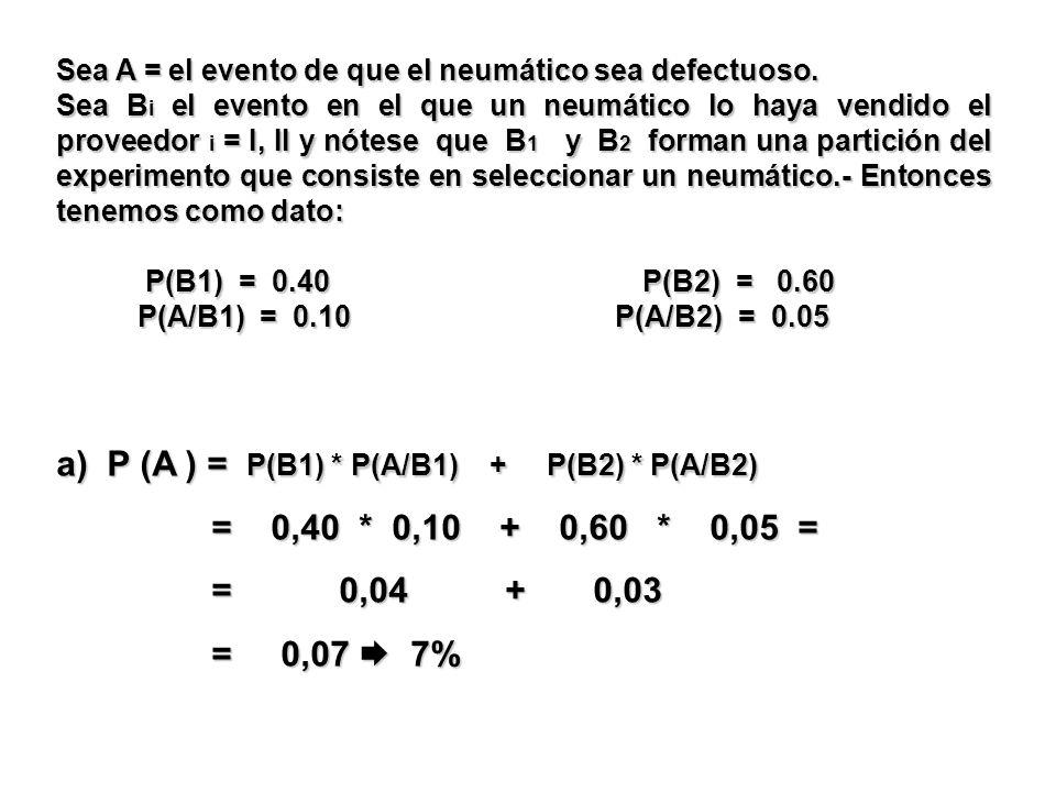 a) P (A ) = P(B1) * P(A/B1) + P(B2) * P(A/B2) = 0,40 * 0,10 + 0,60 * 0,05 = = 0,40 * 0,10 + 0,60 * 0,05 = = 0,04 + 0,03 = 0,04 + 0,03 = 0,07 7% = 0,07