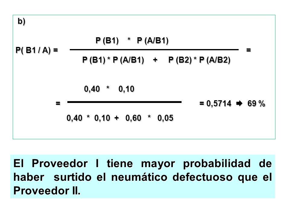 b) b) P (B1) * P (A/B1) P (B1) * P (A/B1) P( B1 / A) = = P (B1) * P (A/B1) + P (B2) * P (A/B2) P (B1) * P (A/B1) + P (B2) * P (A/B2) 0,40 * 0,10 0,40