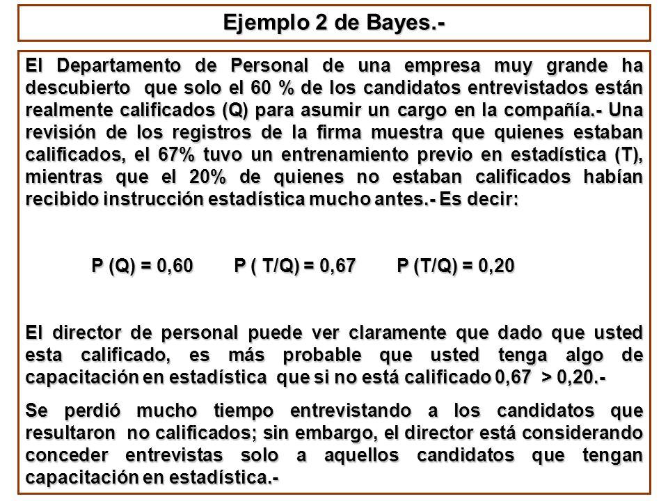 Ejemplo 2 de Bayes.- El Departamento de Personal de una empresa muy grande ha descubierto que solo el 60 % de los candidatos entrevistados están realm